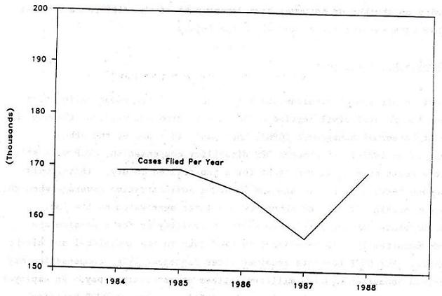 Line Chart: Cases Filed Per Years 1984 through 1988.