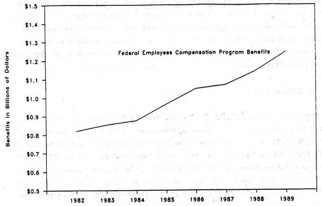 Line Chart: Federal Employees Compensation Program Benefits by Years 1982 through 1989.