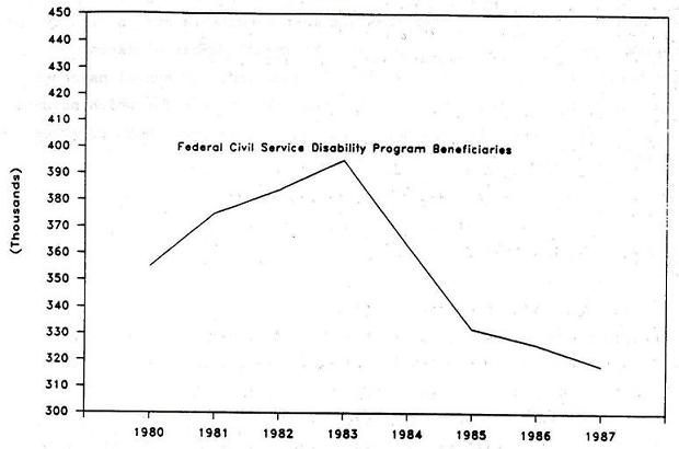 Line Chart: Fedral Civil Service Disability Program Beneficiaries by Years 1980 through 1987.