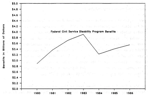 Line Chart: Federal Civil Service Disability Program Benefits by Years 1980 through 1986.