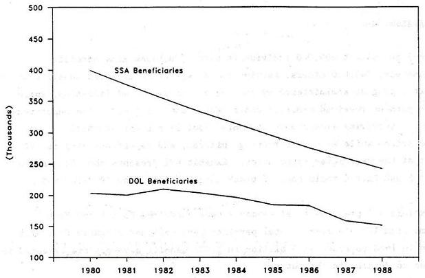 Line Chart: Difference between SSA Beneficiaries and DOL Beneficiaries by Years 1980 through 1988.