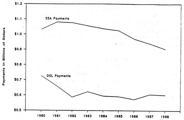 Line Chart: Difference between SSA Payments and DOL Payments by Years 1980 through 1988.