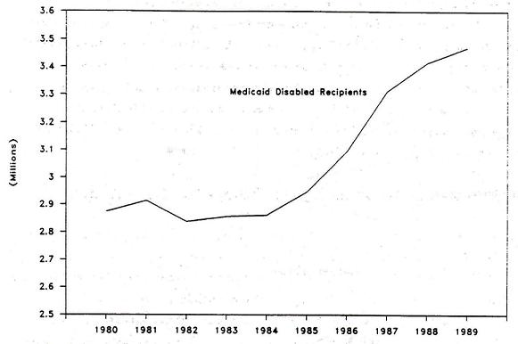Line Chart: Medicaid Disabled Recipients by Years 1980 through 1989.