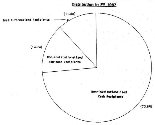 Pie Chart: Non-institutionalized Cash Recipients (73.8%); Non-Institutionalized Non-Cash Recipients (17.4%); Institutionalized Recipients (11.5%).