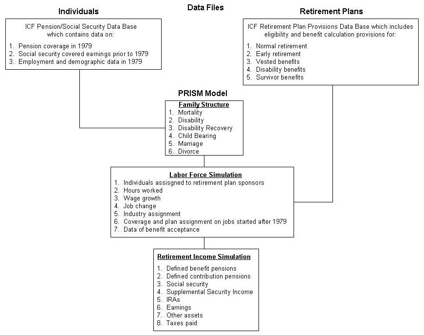 Organizational Chart: Data Files for Individual Plans, Retirement Plans and PRISM Model