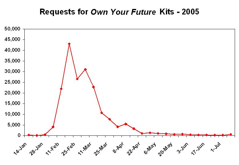 Line Graph: Requests of Own Your Future Kits