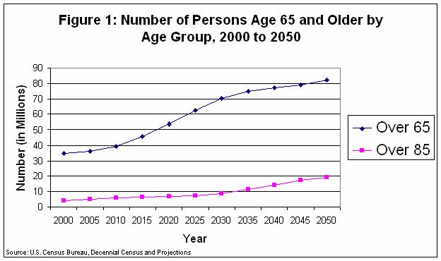 While Not All Elderly Persons Will Require Long Term Care Services, Age Is  A Very Strong Predictor Of The Need For Both Acute Health And Long Term  Care ...