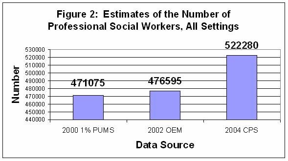 the supply and demand of professional social workers providing, Human Body