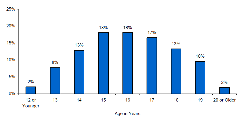 Figure II.2. Age Distribution of the Study Sample at the Time of the Final Follow-Up Survey