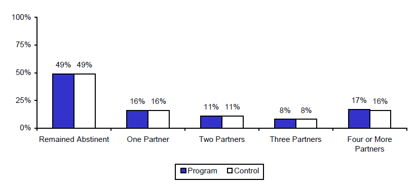 Figure IV.1. Estimated Impacts on Reported Number of Sexual Partners