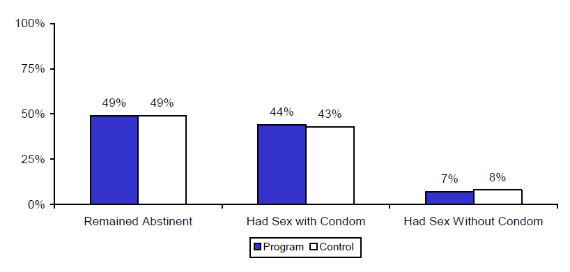 Figure IV.2. Estimated Impacts on Unprotected Sex at First Intercourse