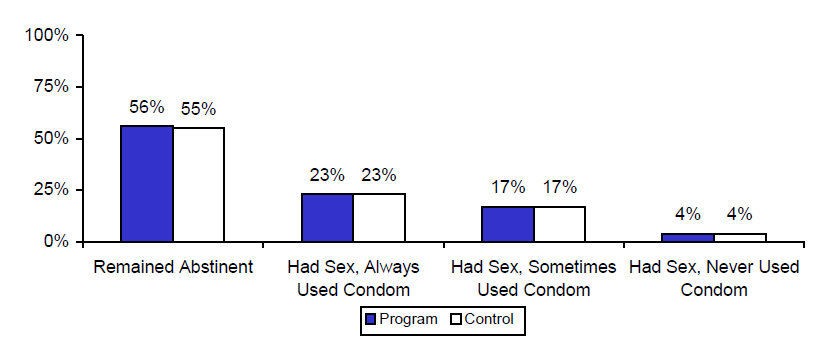 Figure IV.3. Estimated Impacts on Unprotected Sex, Last 12 Months