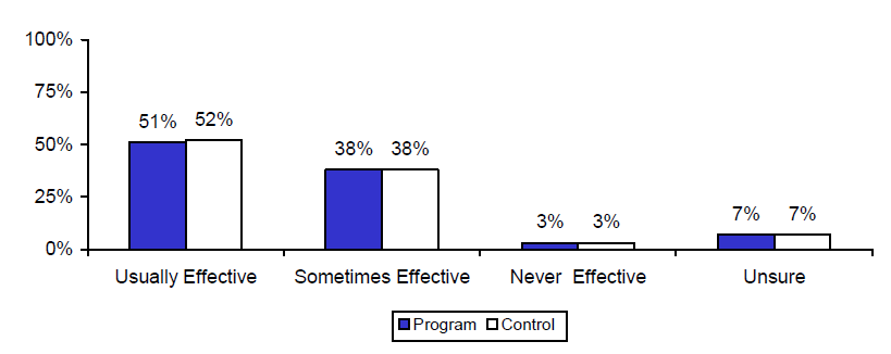 Figure V.1. Estimated Impacts on Perceived Effectiveness of Condoms for Preventing Pregnancy