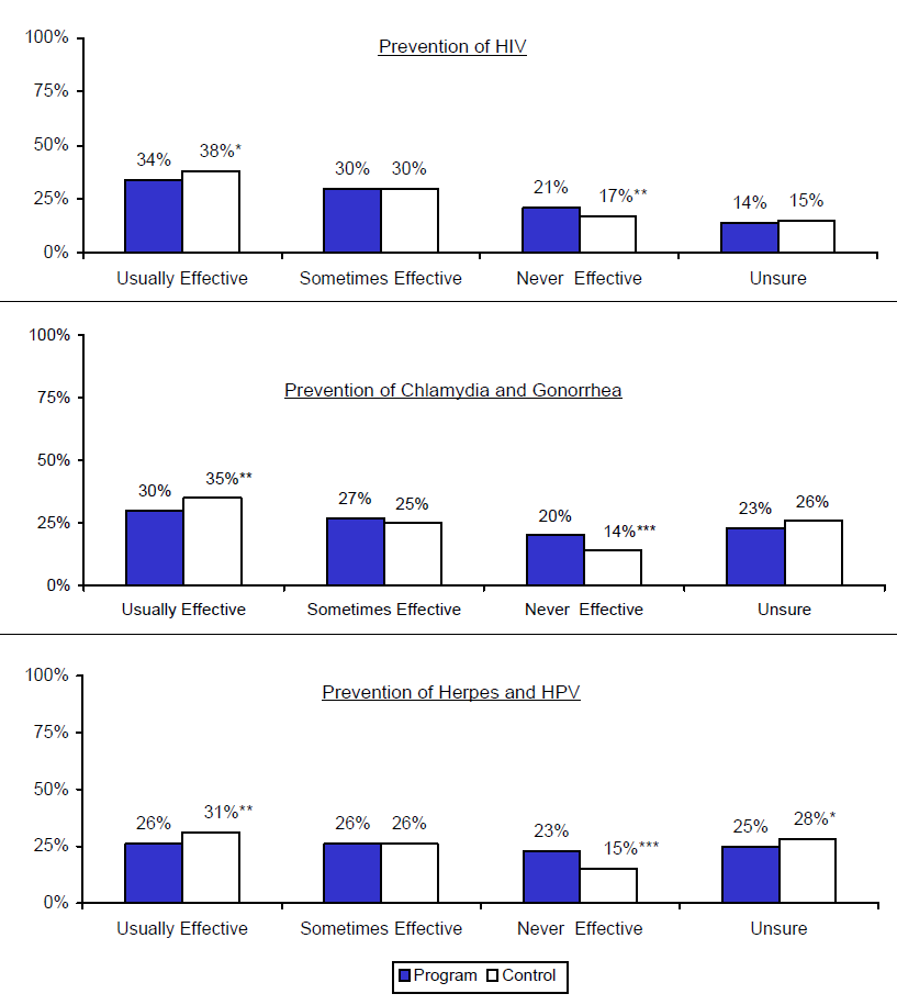 Figure V.2. Estimated Impacts on Perceived Effectiveness of Condoms for Preventing Sexually Transmitted Diseases: Prevention of Chlamydia and Gonorrhea