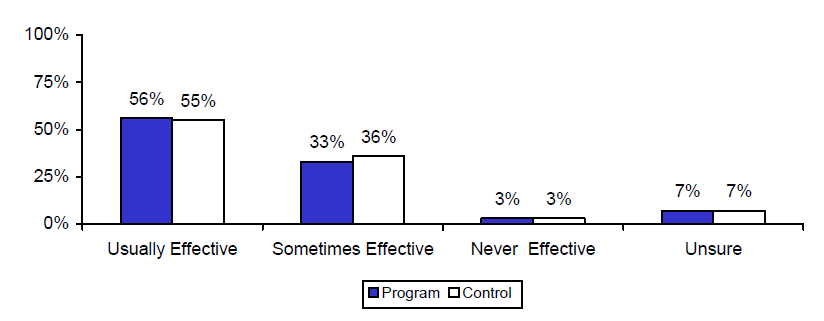 Figure V.3. Estimated Impacts on Perceived Effectiveness of Birth Control Pills for Preventing Pregnancy
