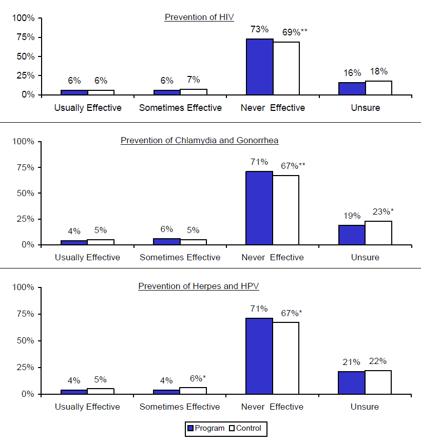 Figure V.4. Estimated Impacts on Perceived Effectiveness of Birth Control Pills for Preventing Sexually Transmitted Diseases: Prevention of HIV