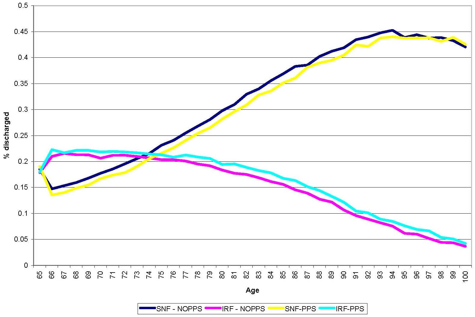 Line Chart: Discharge Destination by IRF PPS and Age