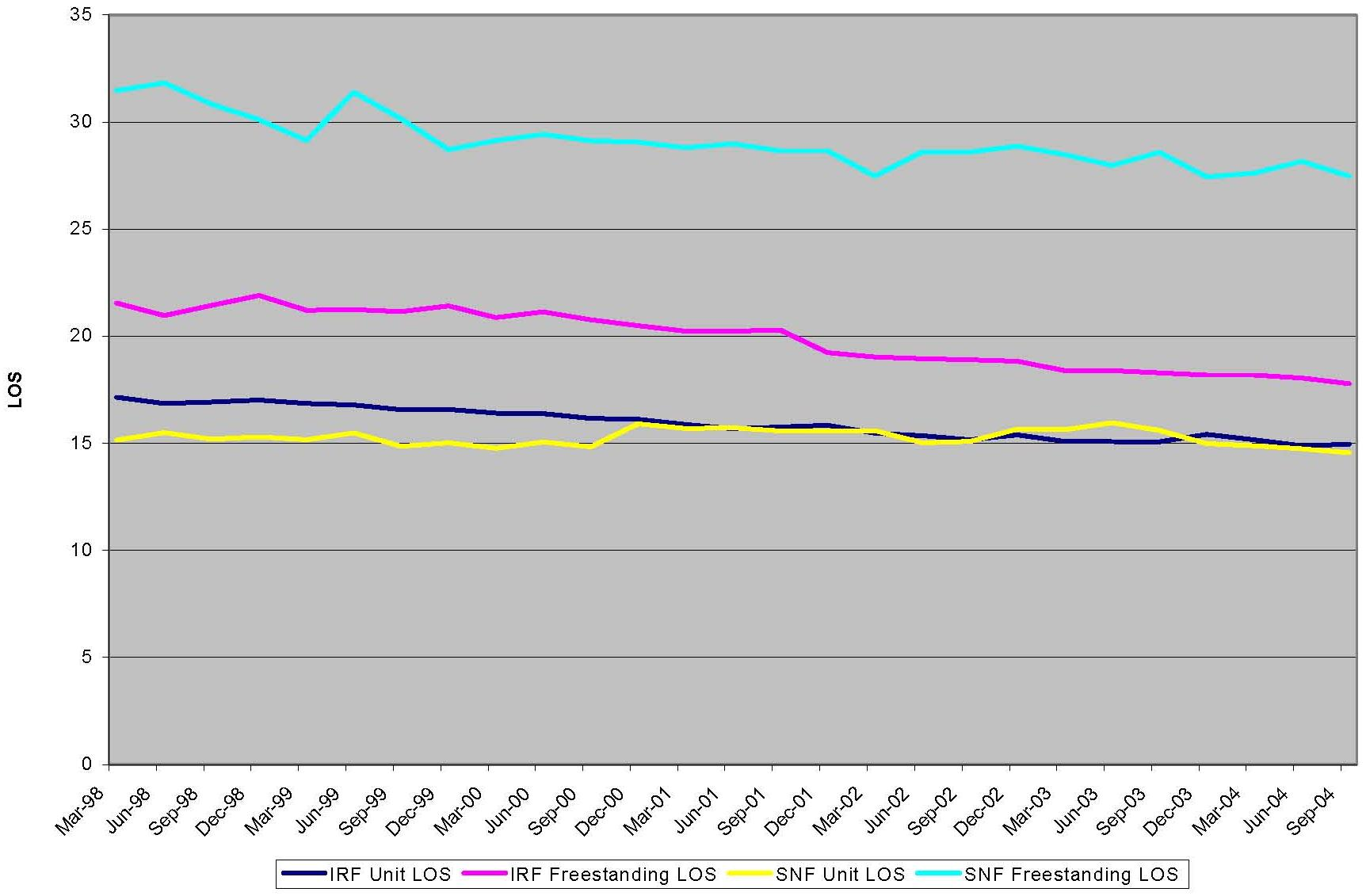 Line Chart: IRF and SNF LOS over Time: Unit vs. Freestanding