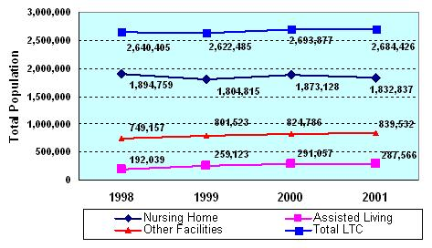 line chart: trend in LTCF population, 1998-2001