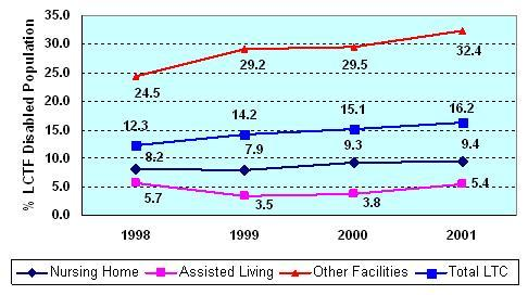 line chart: trends in proportion of LTCF Medicare beneficiaries eligible by SSDI eligibility, 1998-2001