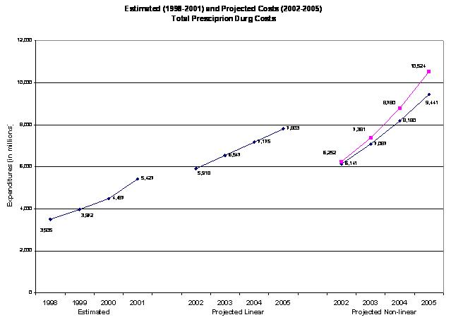 line chart: actual and projected prescription drug spending 1998-2005