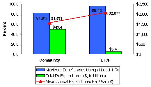 bar chart: comparison of prescription drug utilization and expenditures in community and LTCF Medicare beneficiaries, 2001