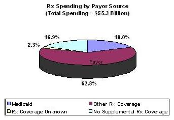 pie chart: total prescription drug spending by Medicare beneficiaries by prescription coverage source