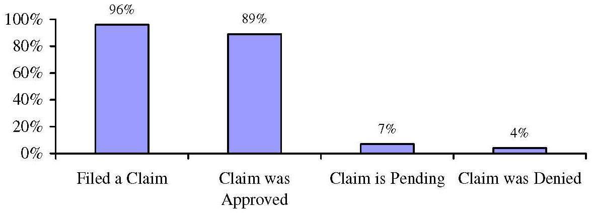 Bar Chart: Proportion of Those Receiving Paid Care at Wave 1 Who Filed a Claim and the Result