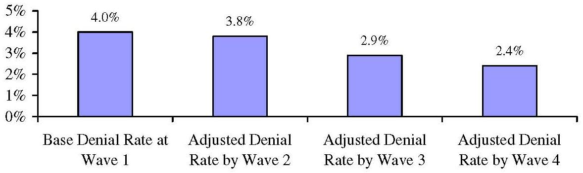 Bar Chart: Base and Adjusted Denial Rates for the Cohort of Those Reporting Denied and Pending Claims at Wave 1 Over Time