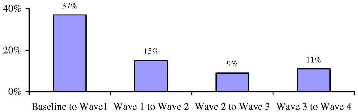 Bar Chart: Transitions Between Waves