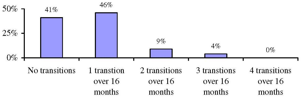 Bar Chart: Rate of Transitions for Those Observed at Baseline and All Four Waves
