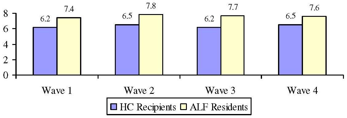 Bar Chart: Average Number of IADL Limitations by Wave and Service Setting