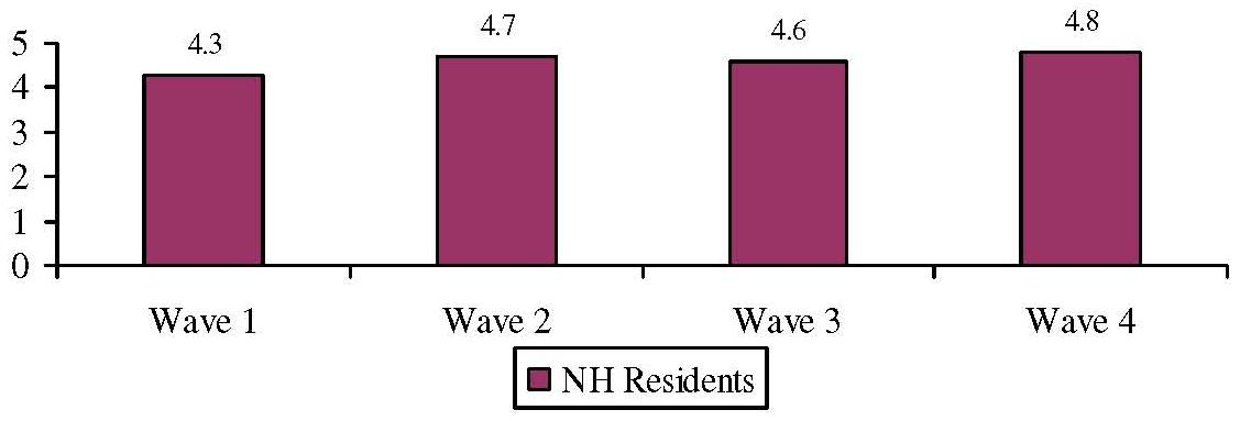 Bar Chart: Average Number of IADL Limitations by Wave for NH Residents