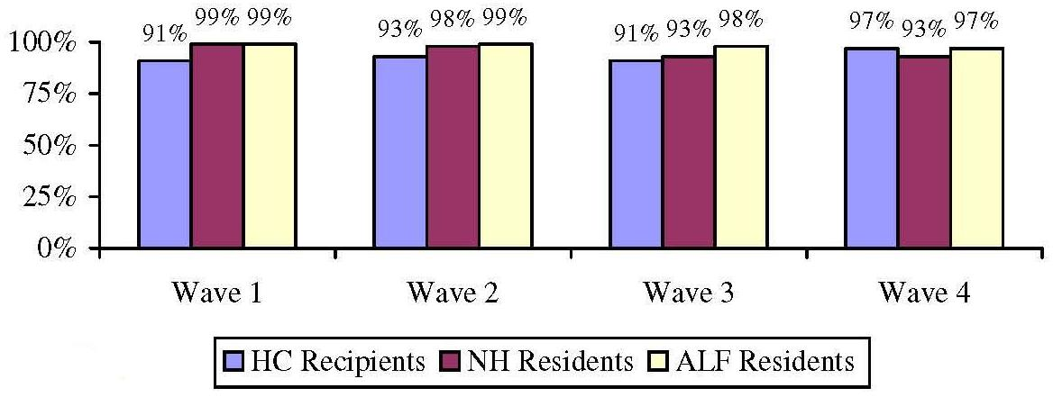 Bar Chart: Current Care Needs Are being Met by Wave by Service Setting