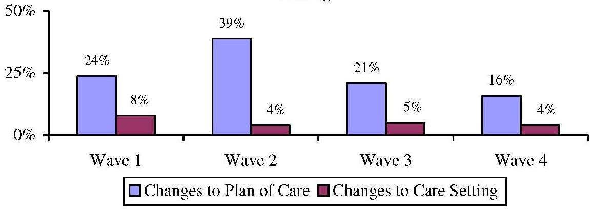 Bar Chart: Proportion of Home Care Recipients who State Care Manager Recommended Changes to Plan of Care and Service Setting