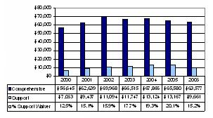 Bar Chart: Oklahoma Expenditures Per Participant