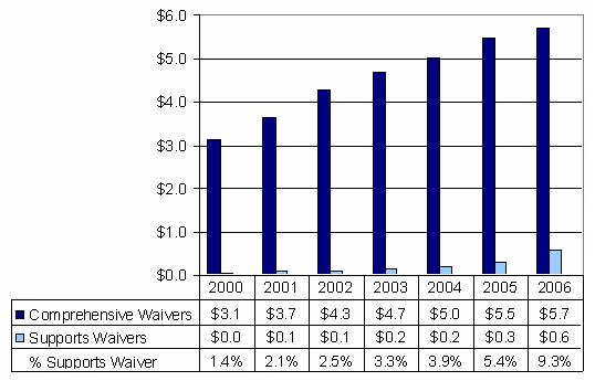 Bar Chart: Comprehensive and Supports Waiver Expenditures Trends 2000-2006