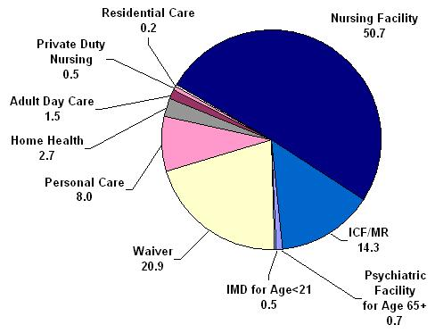 Pie Chart: Composition of Medicaid Long-Term Care Expenditures Among Aged and Disabled Enrollees in 2002
