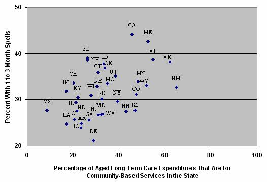 Area Chart: Association Between Percentage of Aged LTC Expenditures That Were for Community-Based Services in 2002 and Length of Spells
