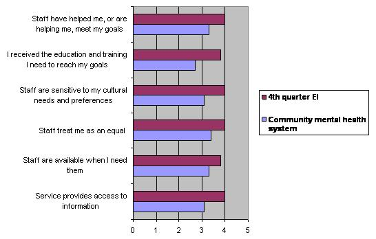 Bar Chart: Baseline Consumer Responses for the Current Mental Health System Compared to 4th Quarter Responses for EI