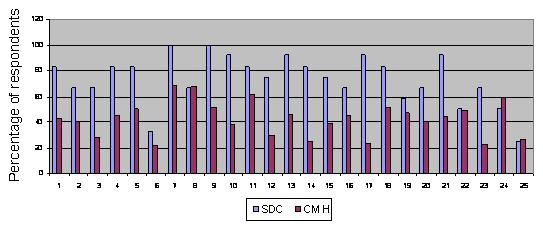 Bar Chart: Comparing Personal Outcome Measures for Self-Directed Care and Community Mental Health Services in Florida