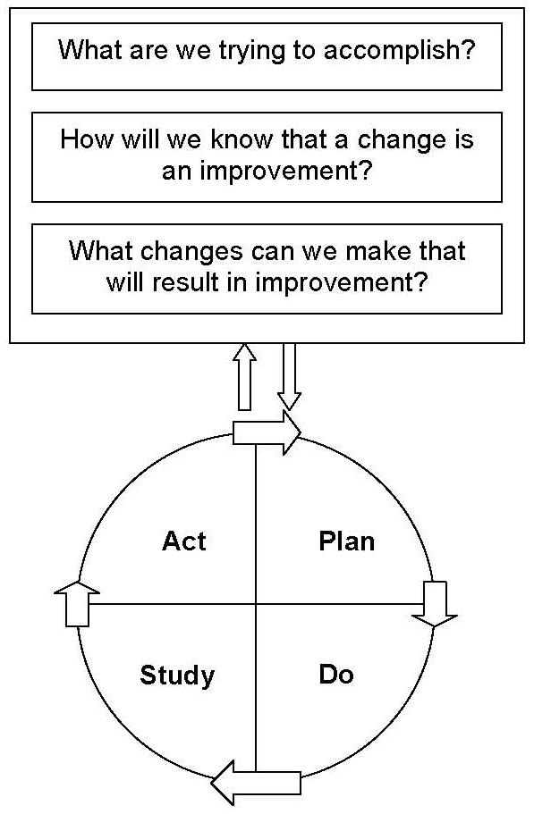 What are we trying to accomplish? How will we know that a change is an improvement? What changes can we make that will result in improvement? PLAN DO STUDY ACT Repeat