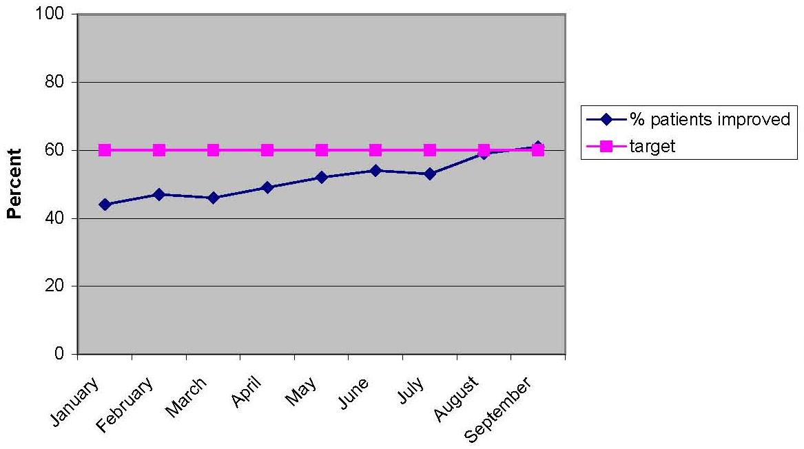 Line chart showing a consistent target of 60% (January through September), and the % of patients improved from just over 40% in January to 60% in September.