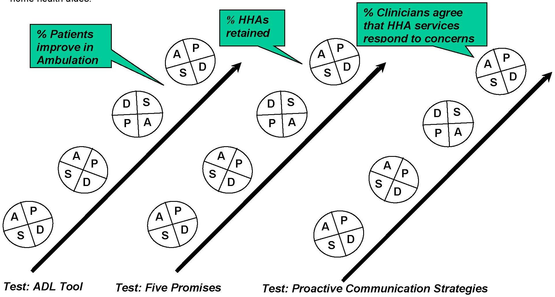 TEST: ADL Tool -- % Patients Improve to Ambulation before third and fourth test. TEST: FIVE PROMISES -- % HHAs retained near beginning of fourth test. TEST: PROACTIVE COMMUNICATION STRATEGIES -- % Clinicians agree that HHA services respond to concerns midw