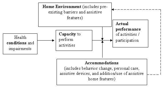 Organizational Chart: Home Environment leads to Actual Performance; Health Conditions leads to Capacity leads to Actual Performance; Accommodations leads to Actual Performance and Home Environment