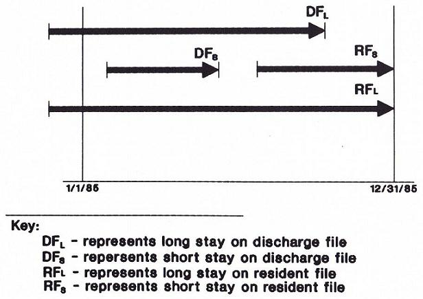 Start/End Arrows forJanuary 1, 1985 through December 31, 1985: Long stay on discharge file; short stay on discharge file; Long stay on resident file; Short stay on resident file.