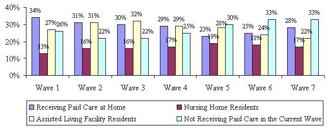 Bar Chart describing Receiving Paid Care at Home, Nursing Home Residents, Assisted Living Facility Residents, Not Receiving Paid Care in the Current by Wave. Wave 1: 34%; 13%; 27%; 26%. Wave 2: 31%; 16%; 31%; 22%. Wave 3: 30%; 16%; 32%; 22%. Wave 4: 29%; 1