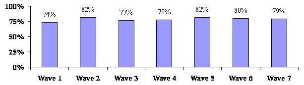 Bar Chart by Wave. Wave 1: 74%. Wave 2: 82%. Wave 3: 77%. Wave 4: 78%. Wave 5: 82%. Wave 6: 80%. Wave 7: 79%.