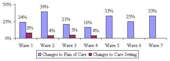 Bar Chart describing Changes to Plan of Care and Changes to Care Setting by Wave. Wave 1: 24%; 8%. Wave 2: 39%; 4%. Wave 3: 21%; 5%. Wave 4: 16%; 4%. Wave 5: 33%; --. Wave 6: 25%; --. Wave 7: 33%; --.