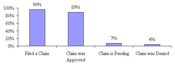 Bar Chart: Filed a Claim 96%; Claim was Approved 89%; Claim is Pending 7%; Claim was Denied 4%.